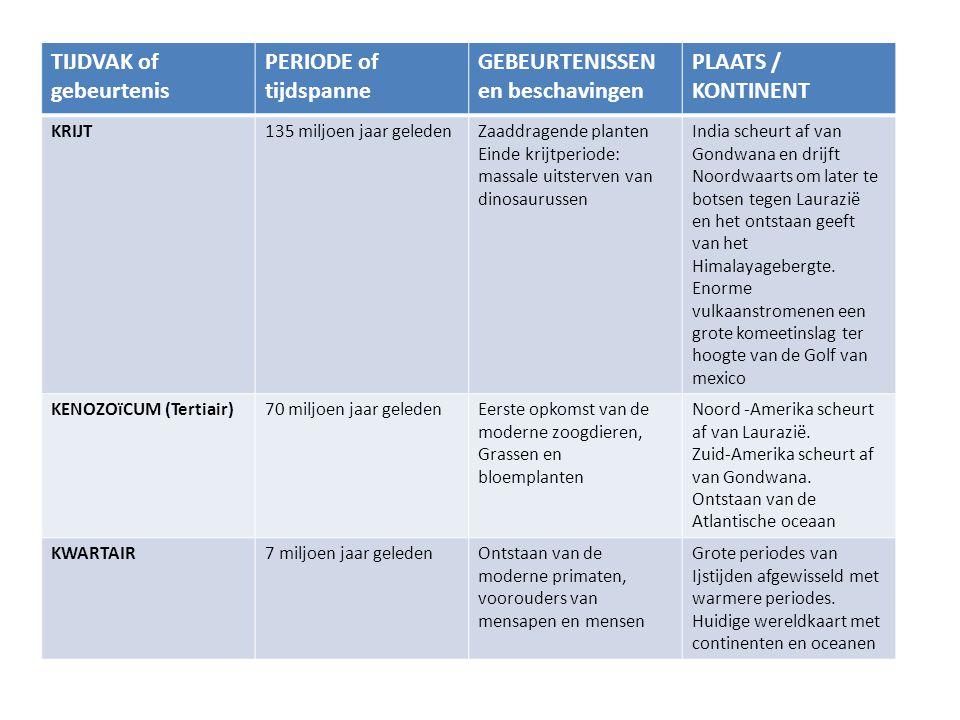 TIJDVAK of gebeurtenis PERIODE of tijdspanne GEBEURTENISSEN en beschavingen PLAATS / KONTINENT KRIJT135 miljoen jaar geledenZaaddragende planten Einde krijtperiode: massale uitsterven van dinosaurussen India scheurt af van Gondwana en drijft Noordwaarts om later te botsen tegen Laurazië en het ontstaan geeft van het Himalayagebergte.