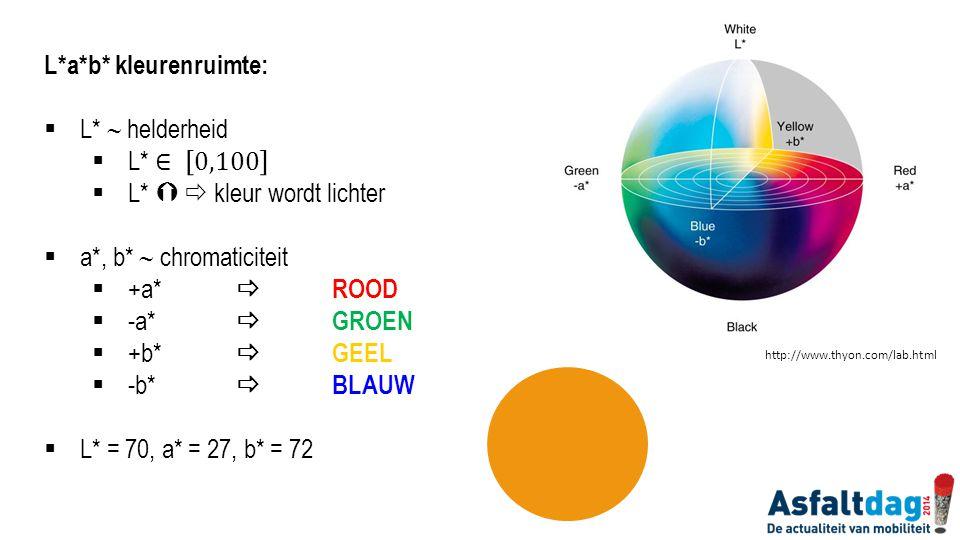 Meetmethode:  Kern opdelen in vier kwadranten  1 meting per kwadrant  Gemiddelde van deze 4 metingen = kleurcoördinaten van de kern Inter-laboratoriumproef: reproduceerbaarheid – herhaalbaarheid  7 deelnemers – 11 spectrofotometers  Asfaltstalen + referentiekaarten  Herhaalbaarheid ≤ 3 %  Reproduceerbaarheid ≤ 9 %  Meetvenster ≥ 8 mm nodig I II IIIIV I II IIIIV