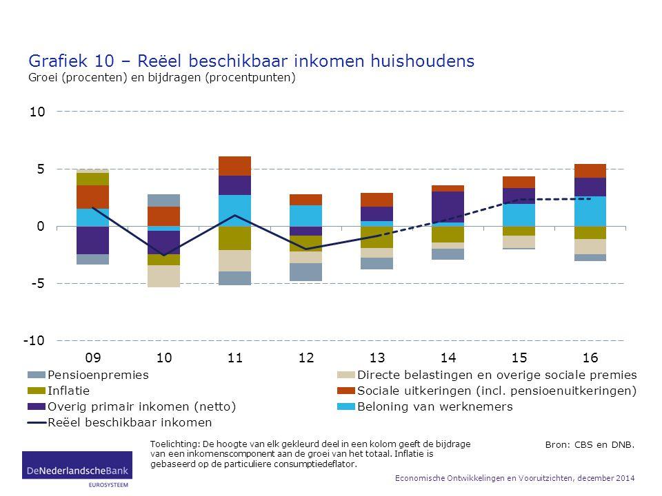Grafiek 10 – Reëel beschikbaar inkomen huishoudens Groei (procenten) en bijdragen (procentpunten) Bron: CBS en DNB. Toelichting: De hoogte van elk gek