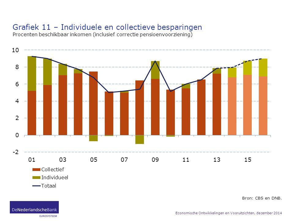 Grafiek 11 – Individuele en collectieve besparingen Procenten beschikbaar inkomen (inclusief correctie pensioenvoorziening) Bron: CBS en DNB. Economis