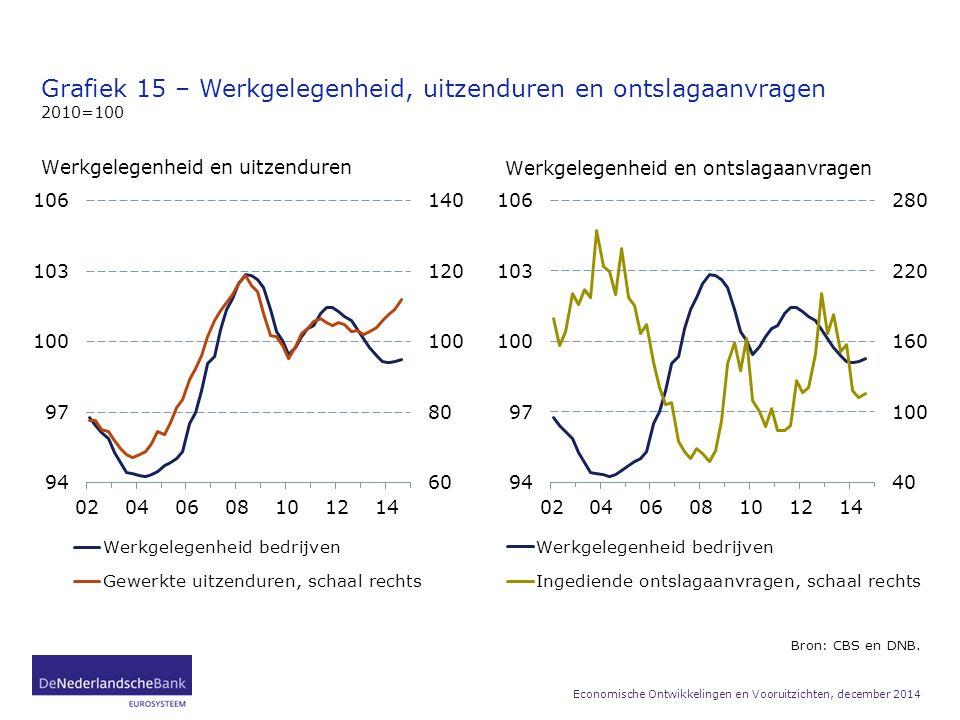 Grafiek 15 – Werkgelegenheid, uitzenduren en ontslagaanvragen 2010=100 Bron: CBS en DNB. Economische Ontwikkelingen en Vooruitzichten, december 2014