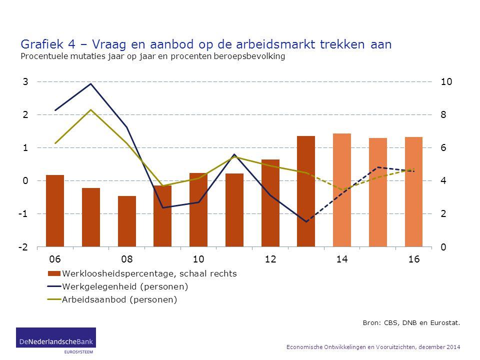 Grafiek 4 – Vraag en aanbod op de arbeidsmarkt trekken aan Procentuele mutaties jaar op jaar en procenten beroepsbevolking Bron: CBS, DNB en Eurostat.