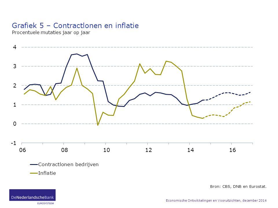 Grafiek 5 – Contractlonen en inflatie Procentuele mutaties jaar op jaar Bron: CBS, DNB en Eurostat. Economische Ontwikkelingen en Vooruitzichten, dece