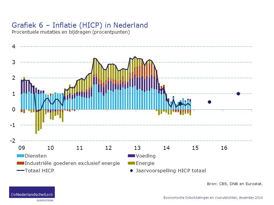 Grafiek 6 – Inflatie (HICP) in Nederland Procentuele mutaties en bijdragen (procentpunten) Bron: CBS, DNB en Eurostat. Economische Ontwikkelingen en V