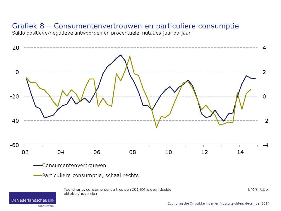 Grafiek 8 – Consumentenvertrouwen en particuliere consumptie Saldo positieve/negatieve antwoorden en procentuele mutaties jaar op jaar Bron: CBS. Toel