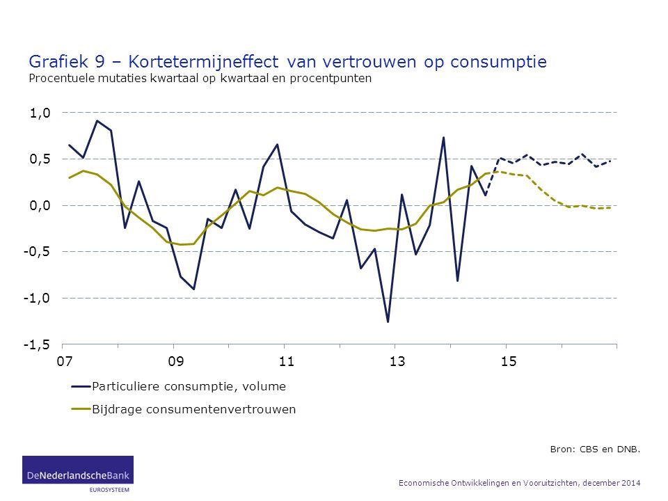 Grafiek 9 – Kortetermijneffect van vertrouwen op consumptie Procentuele mutaties kwartaal op kwartaal en procentpunten Bron: CBS en DNB. Economische O