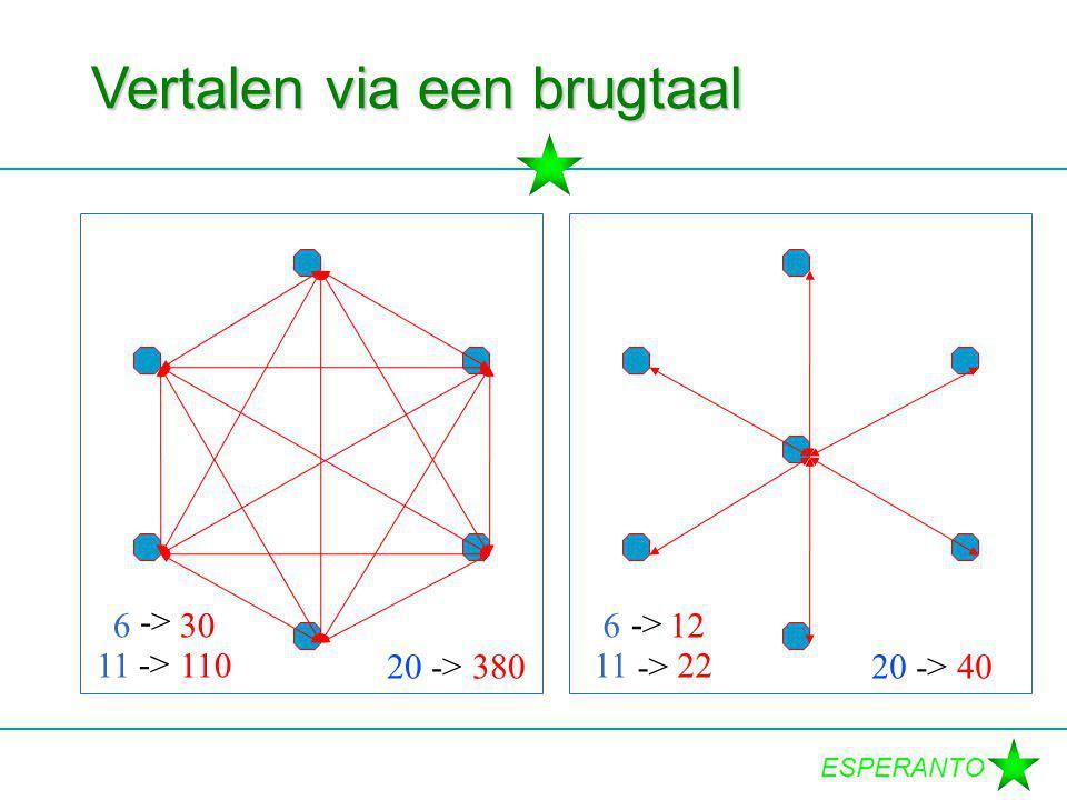 ESPERANTO Component 2: Spraakkunst  geen uitzonderingen  slechts 1 klasse  veel mogelijkheden