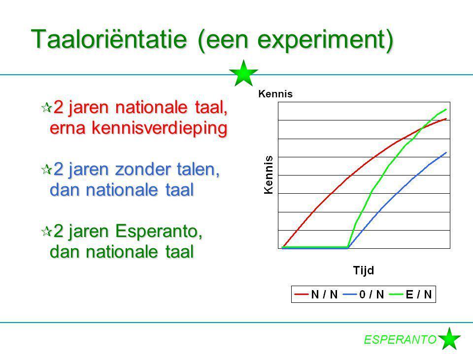 ESPERANTO Taaloriëntatie (een experiment)  2 jaren nationale taal, erna kennisverdieping  2 jaren zonder talen, dan nationale taal  2 jaren Esperan