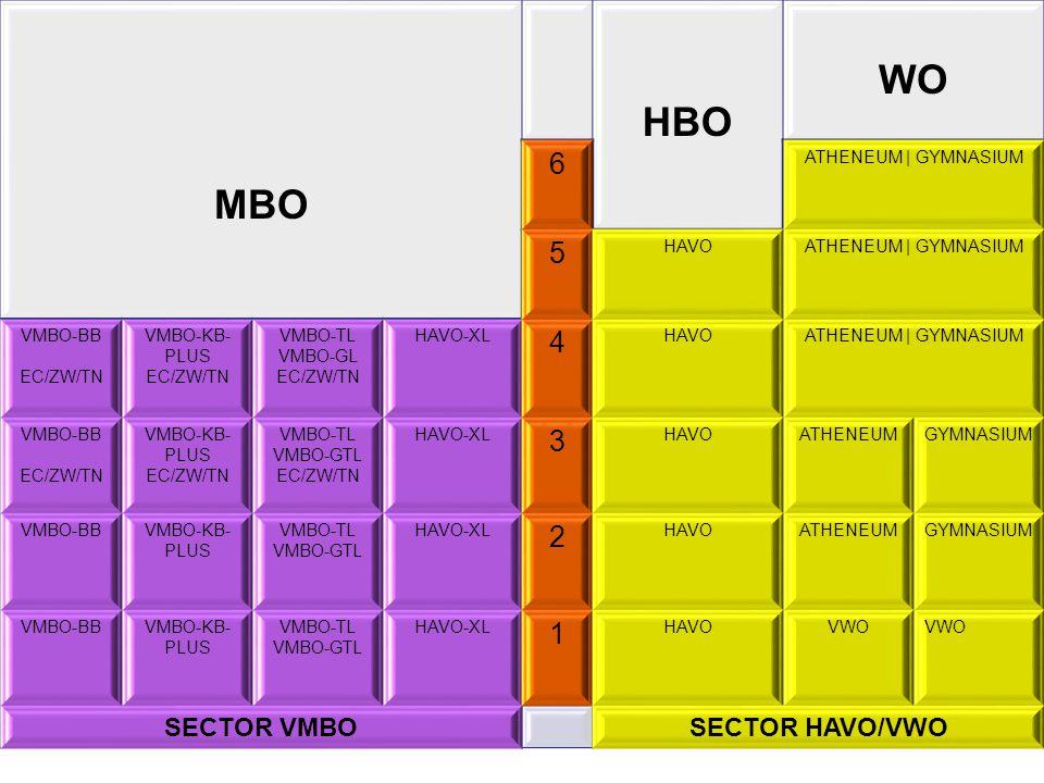 MBO HBO WO 6 ATHENEUM | GYMNASIUM 5 HAVOATHENEUM | GYMNASIUM VMBO-BB EC/ZW/TN VMBO-KB- PLUS EC/ZW/TN VMBO-TL VMBO-GL EC/ZW/TN HAVO-XL 4 HAVOATHENEUM |
