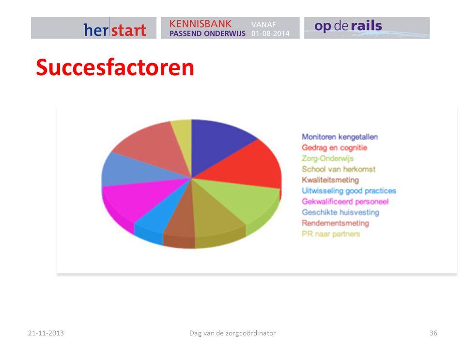 Succesfactoren 21-11-2013Dag van de zorgcoördinator36