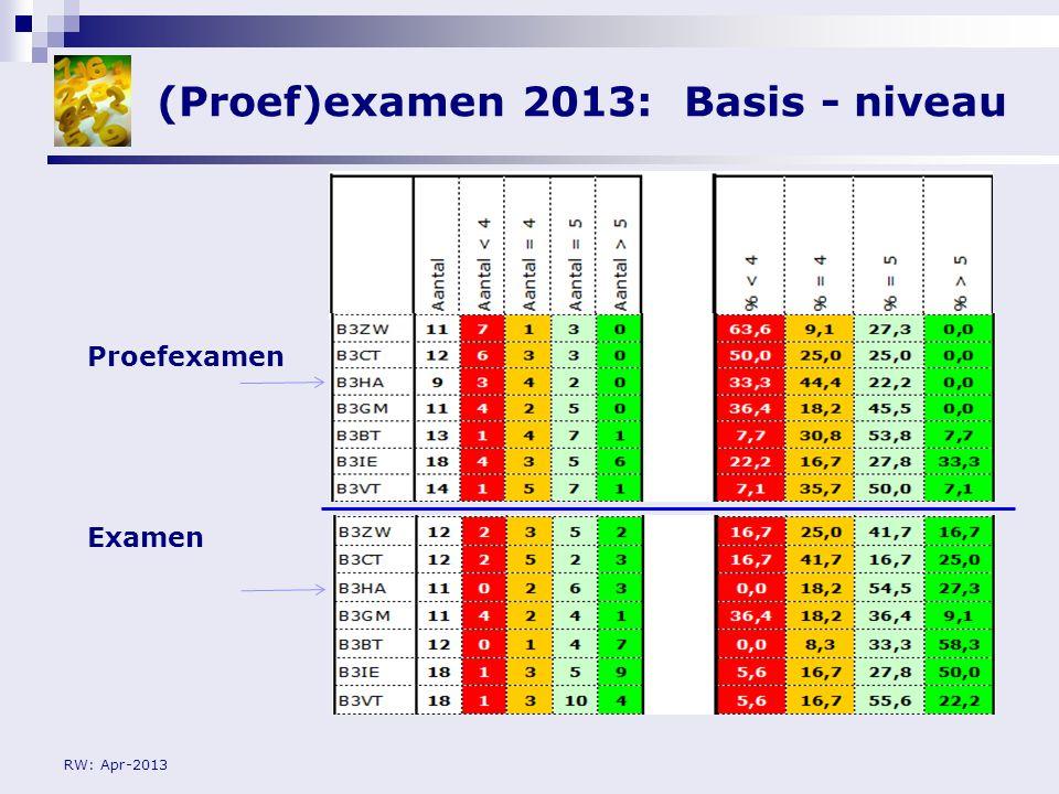 RW: Apr-2013 (Proef)examen 2013: Kader - niveau Proefexamen Examen