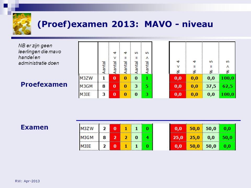 RW: Apr-2013 Kanttekeningen examen 2013 Nauwelijks/niet geoefend op www.studiemeter.nl (KB/Mavo)www.studiemeter.nl Normering:  Basis niveau: 2F-cijfer + 1  Kader niveau: 2F-cijfer  Gth/Mavo niveau: 2F-cijfer – 1 Examen afname 7 de, 8 ste en 9 de uur  Woensdag: K3BT/K3IE/K3VT  Donderdag: L3GM/L3HA  Vrijdag: K3CT/K3ZW Teveel leerlingen in lokaal 023 Tijdens de dag van het examen gewoon les NB er wordt digitaal bijgehouden welke leerlingen hebben geoefend NB dit late tijdstip is niet bevorderlijk voor het resultaat evenals teveel leerlingen in een lokaal Bij het eindexamen zijn er geen lessen