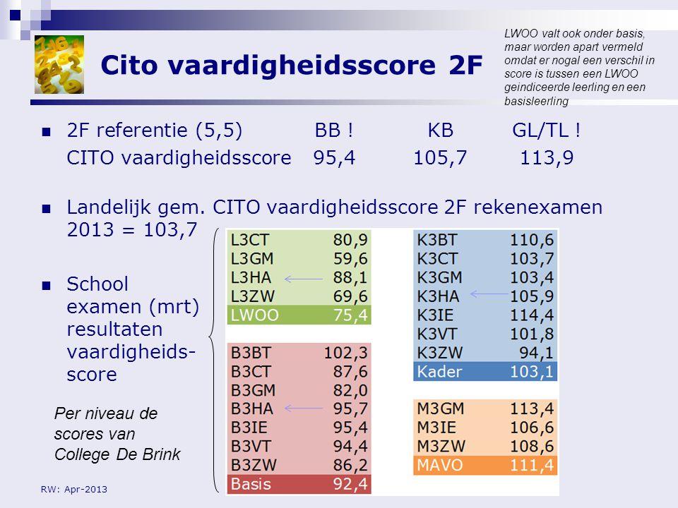 RW: Apr-2013 Gemiddelde score rekenexamen 2013 % voldoendes: (> 5)LWOOBBKBGL/TL Landelijke pilot score (Febr)42424447 Examen school score (Mrt)13,330,927,833,3 Gemiddelde landelijke pilot score BB5,3 KB5,4 GL/TL5,4 School examen (mrt) resultaten vaardigheids- score Conclusie onze leerlingen hebben beter gescoord in de pilot dan tijdens het officiële examen