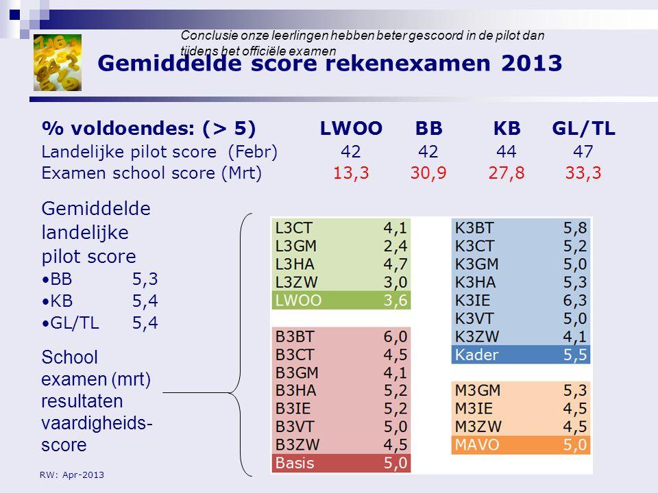 RW: Apr-2013 Gemiddelde score rekenexamen 2013 % voldoendes: (> 5)LWOOBBKBGL/TL Landelijke pilot score (Febr)42424447 Examen school score (Mrt)13,330,