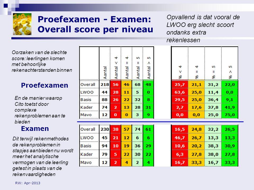 RW: Apr-2013 Proefexamen - Examen: Overall score per niveau Proefexamen Examen Opvallend is dat vooral de LWOO erg slecht scoort ondanks extra rekenle