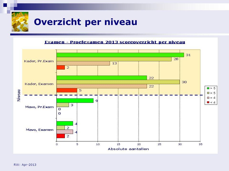 RW: Apr-2013 CitoVas2 versus (Proef)examen 2013: Overall score per niveau CitoVas 2: 2011-2012: < 2F≥ 2F VMBO-BB83%17% VMBO-Kb/Gt30%70% Proefexamen: febr.