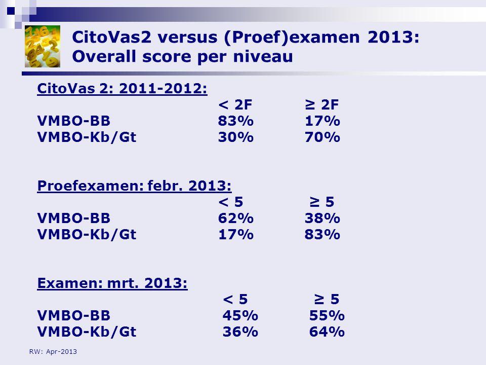 RW: Apr-2013 CitoVas2 versus (Proef)examen 2013: Overall score per niveau CitoVas 2: 2011-2012: < 2F≥ 2F VMBO-BB83%17% VMBO-Kb/Gt30%70% Proefexamen: f