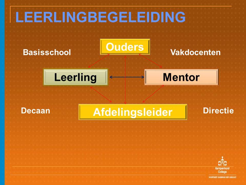 Ouders LEERLINGBEGELEIDING Basisschool Vakdocenten Leerling Mentor Afdelingsleider DecaanDirectie
