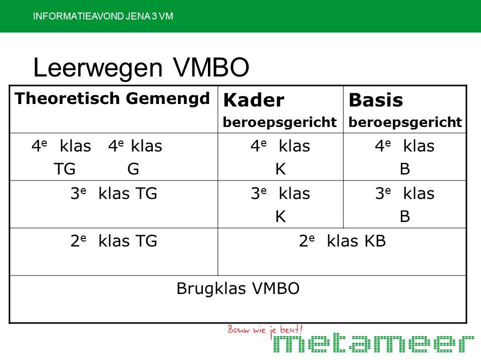 INFORMATIEAVOND JENA 3 VM Leerwegen VMBO Theoretisch Gemengd KaderberoepsgerichtBasisberoepsgericht 4 e klas 4 e klas 4 e klas 4 e klas TG G TG G 4 e klas K B 3 e klas TG 3 e klas K B 2 e klas TG 2 e klas KB Brugklas VMBO