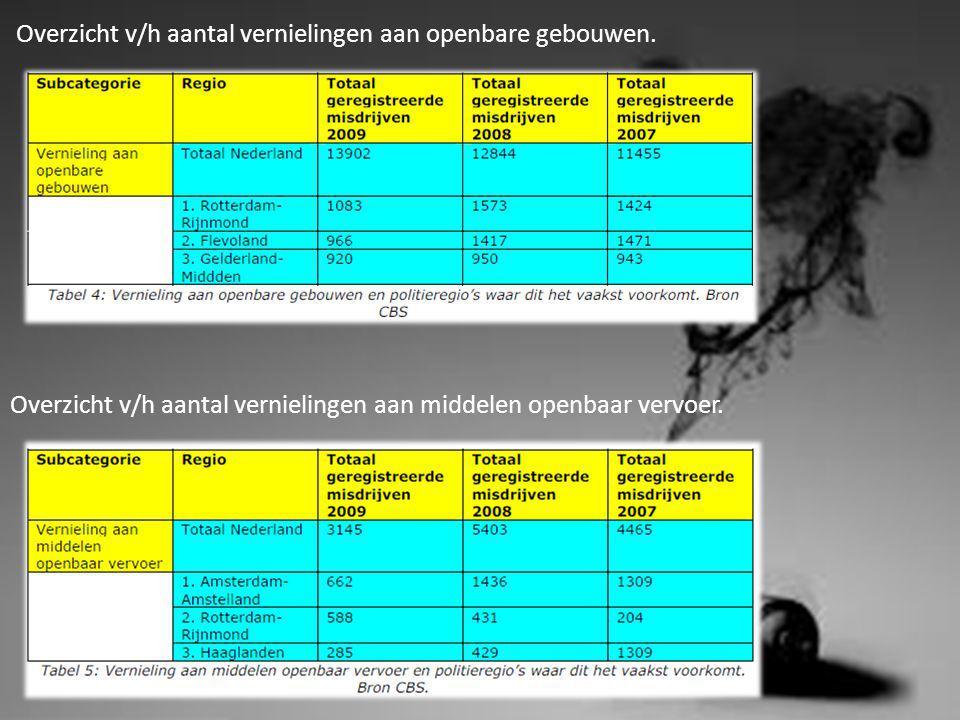 Overzicht v/h totaal aan vernieling en beschadiging Overzicht v/h aantal vernielingen aan auto.