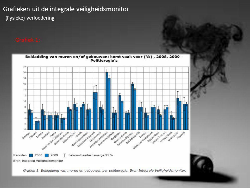 Overzicht v/h aantal vernielingen aan openbare gebouwen.