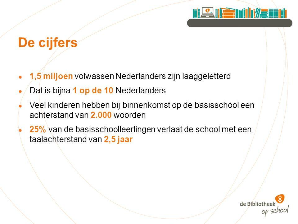 ● 1,5 miljoen volwassen Nederlanders zijn laaggeletterd ● Dat is bijna 1 op de 10 Nederlanders ● Veel kinderen hebben bij binnenkomst op de basisschool een achterstand van 2.000 woorden ● 25% van de basisschoolleerlingen verlaat de school met een taalachterstand van 2,5 jaar De cijfers