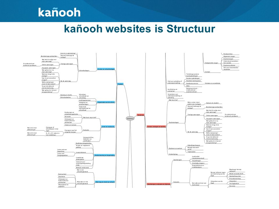 kañooh websites is Structuur
