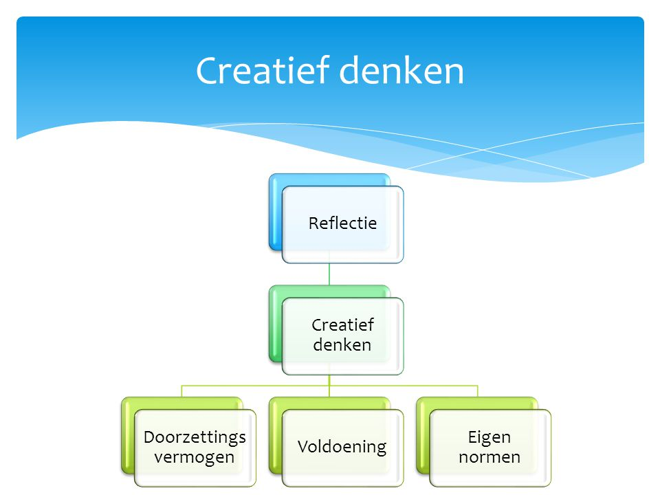 Creatief denken Reflectie Creatief denken Doorzettings vermogen Voldoening Eigen normen