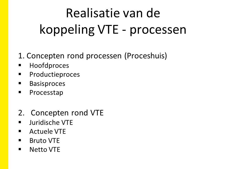 Realisatie van de koppeling VTE - processen 1.Concepten rond processen (Proceshuis)  Hoofdproces  Productieproces  Basisproces  Processtap 2.Concepten rond VTE  Juridische VTE  Actuele VTE  Bruto VTE  Netto VTE