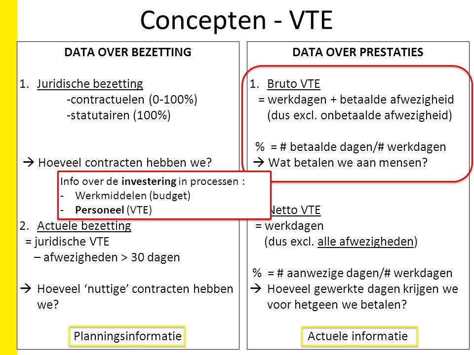 Concepten - VTE DATA OVER BEZETTING 1.Juridische bezetting -contractuelen (0-100%) -statutairen (100%)  Hoeveel contracten hebben we.