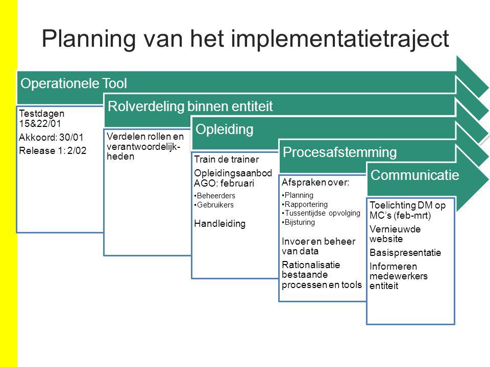 Planning van het implementatietraject Operationele Tool Testdagen 15&22/01 Akkoord: 30/01 Release 1: 2/02 Rolverdeling binnen entiteit Verdelen rollen
