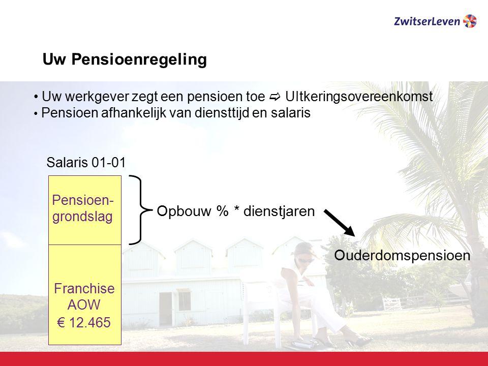 Pagina 8 Voorbeeld 1 Man, 35 jaar, salaris € 35.000 Pensioenleeftijd 65 jaar Opbouw % per jaar 2% Salaris€ 35.000 Franchise AOW€ 12.465- Pensioengrondslag€ 22.535 30 * 2%60% Ouderdomspensioen € 13.521 Voorbeeld 2 Vrouw, 55 jaar, salaris € 35.000 Pensioenleeftijd 65 jaar Opbouw % per jaar 1,75% Salaris€ 35.000 Franchise AOW€ 12.465- Pensioengrondslag€ 22.535 10 * 1,75%17,5 % Ouderdomspensioen€ 3.944 Uw Pensioenregeling