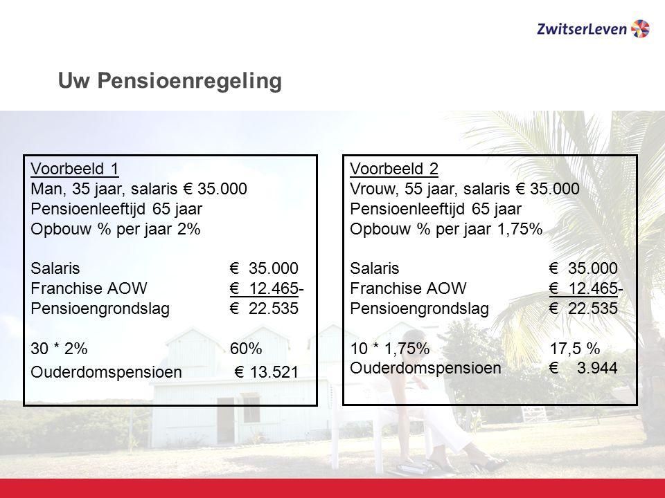 Pagina 8 Voorbeeld 1 Man, 35 jaar, salaris € 35.000 Pensioenleeftijd 65 jaar Opbouw % per jaar 2% Salaris€ 35.000 Franchise AOW€ 12.465- Pensioengrond