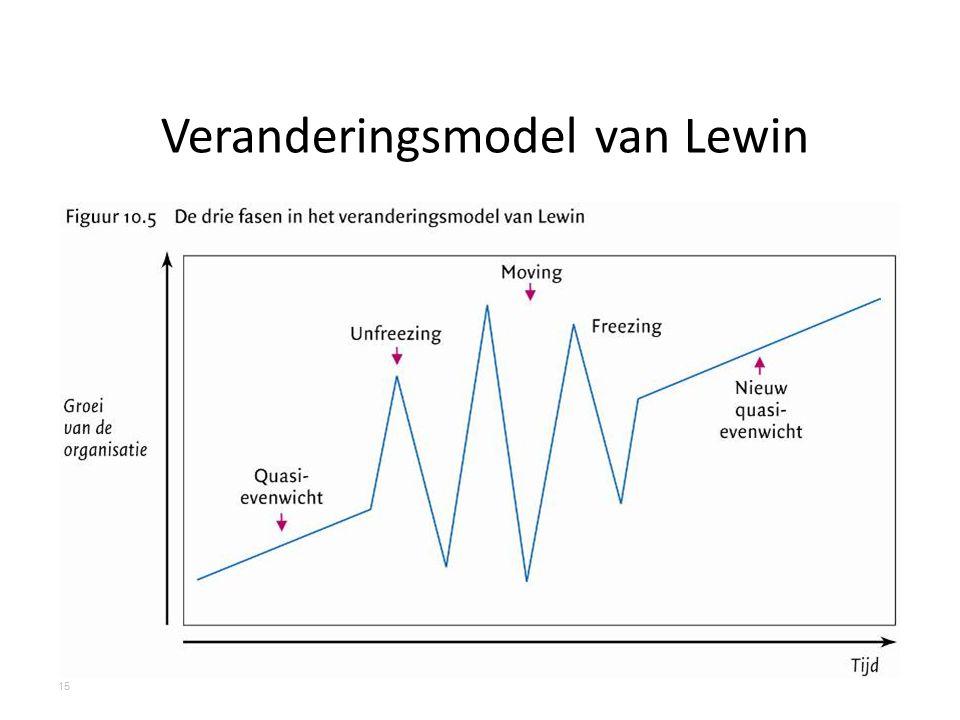 Veranderingsmodel van Lewin 15