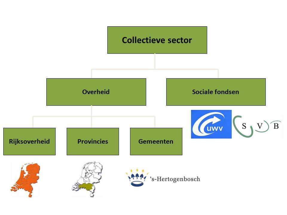 Collectieve sector Sociale fondsenOverheid RijksoverheidProvinciesGemeenten