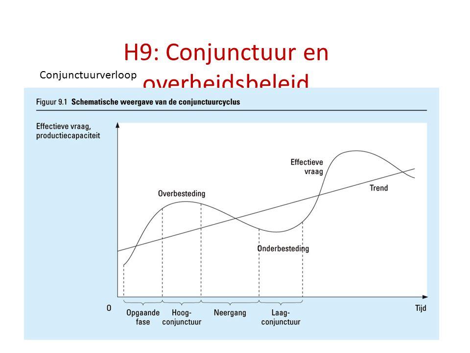 H9: Conjunctuur en overheidsbeleid Conjunctuurverloop