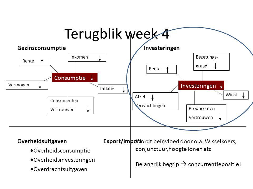 Terugblik week 4 GezinsconsumptieInvesteringen Overheidsuitgaven Export/Import Overheidsconsumptie Overheidsinvesteringen Overdrachtsuitgaven Consumpt