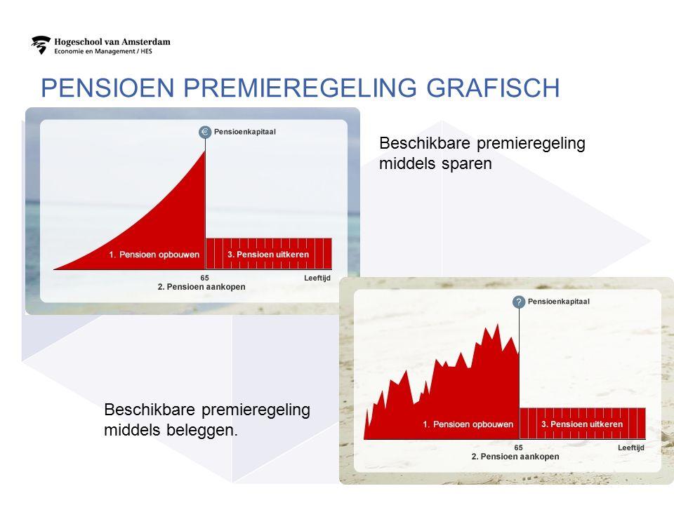 PENSIOEN PREMIEREGELING GRAFISCH 11 Beschikbare premieregeling middels sparen Beschikbare premieregeling middels beleggen.