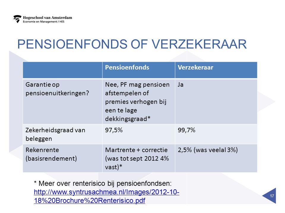 PENSIOENFONDS OF VERZEKERAAR 17 PensioenfondsVerzekeraar Garantie op pensioenuitkeringen? Nee, PF mag pensioen afstempelen of premies verhogen bij een