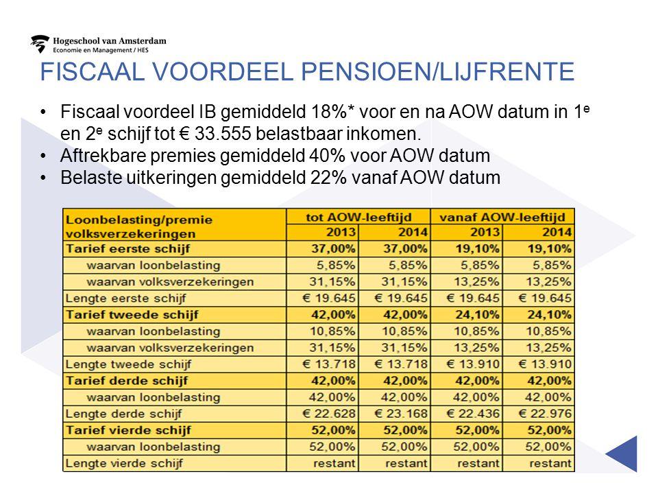 FISCAAL VOORDEEL PENSIOEN/LIJFRENTE Fiscaal voordeel IB gemiddeld 18%* voor en na AOW datum in 1 e en 2 e schijf tot € 33.555 belastbaar inkomen. Aftr
