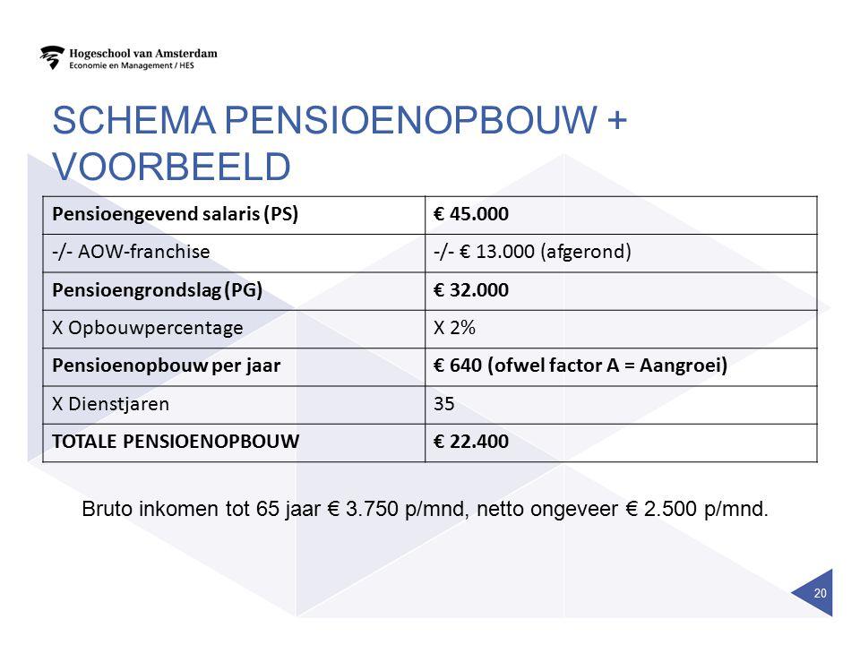 SCHEMA PENSIOENOPBOUW + VOORBEELD Pensioengevend salaris (PS)€ 45.000 -/- AOW-franchise-/- € 13.000 (afgerond) Pensioengrondslag (PG)€ 32.000 X Opbouw