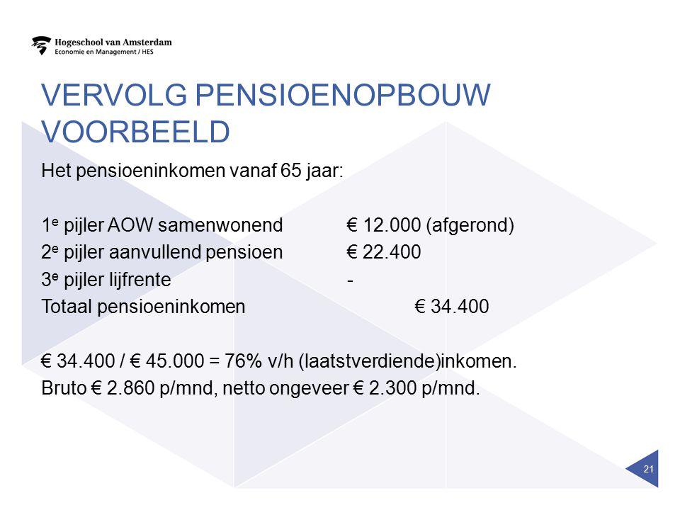 VERVOLG PENSIOENOPBOUW VOORBEELD Het pensioeninkomen vanaf 65 jaar: 1 e pijler AOW samenwonend€ 12.000 (afgerond) 2 e pijler aanvullend pensioen€ 22.4