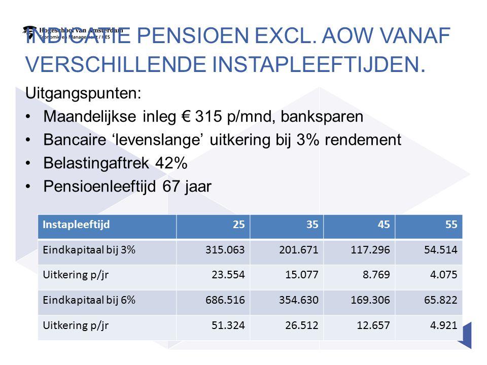 INDICATIE PENSIOEN EXCL. AOW VANAF VERSCHILLENDE INSTAPLEEFTIJDEN. Uitgangspunten: Maandelijkse inleg € 315 p/mnd, banksparen Bancaire 'levenslange' u