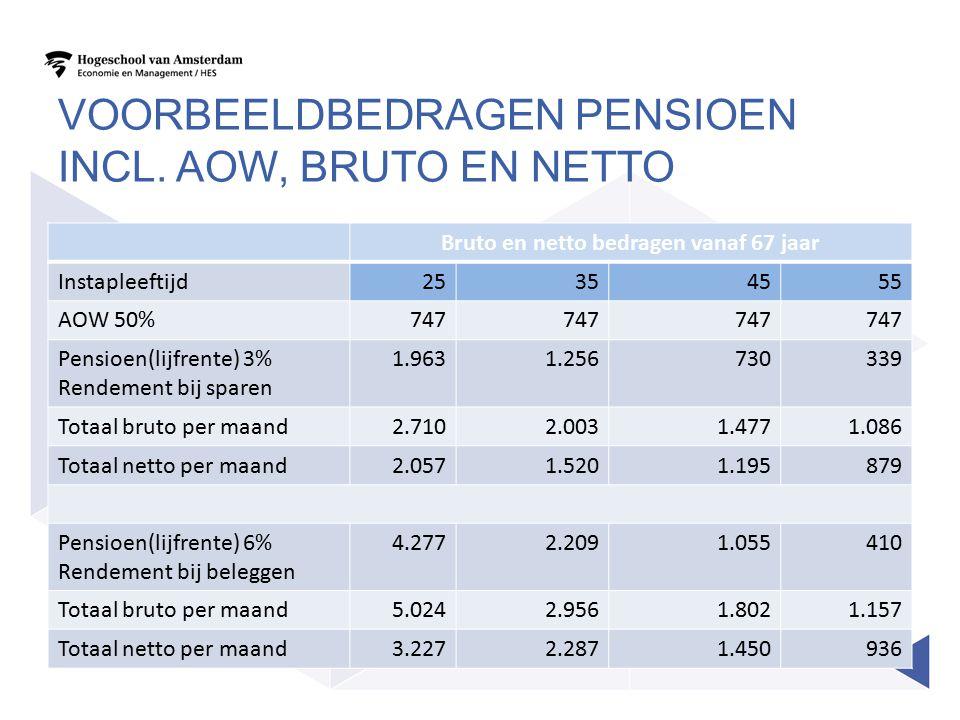 VOORBEELDBEDRAGEN PENSIOEN INCL. AOW, BRUTO EN NETTO Bruto en netto bedragen vanaf 67 jaar Instapleeftijd25354555 AOW 50%747 Pensioen(lijfrente) 3% Re