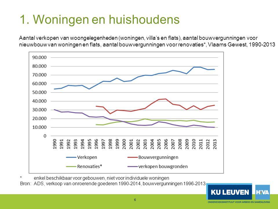 1.Betaalbaarheid 37 Aandeel huishoudens met woonquote >30% Bron: Heylen e.a.