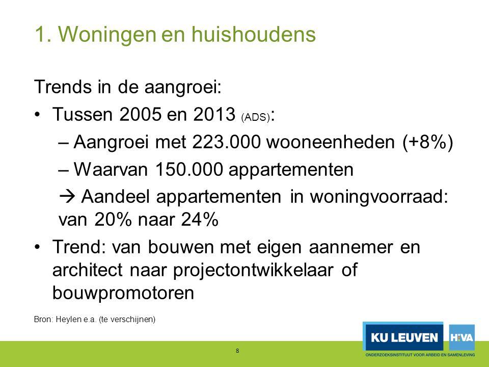 4.Prijzen Prijs van bouwgrond: –Stijgt meer dan woningprijs  waarom.