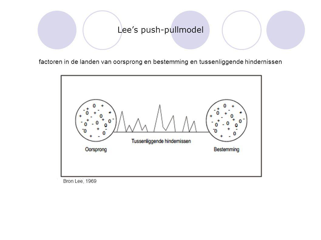 Lee's push-pullmodel factoren in de landen van oorsprong en bestemming en tussenliggende hindernissen Bron Lee, 1969