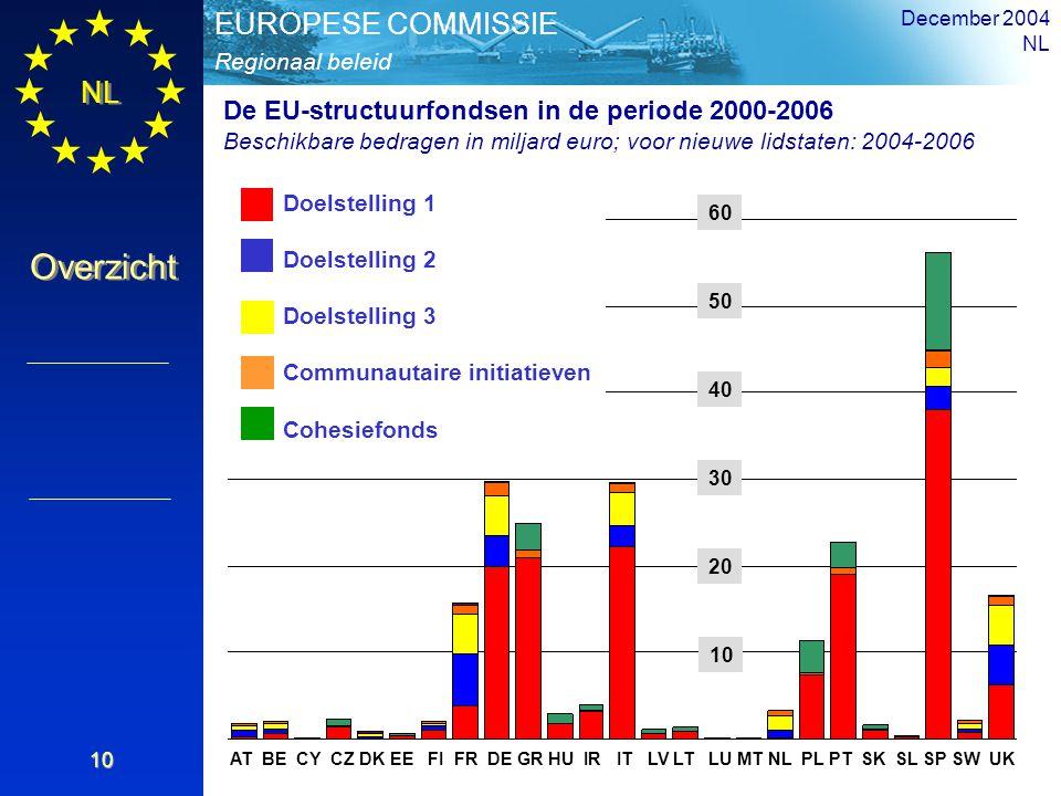 NL Overzicht Regionaal beleid EUROPESE COMMISSIE December 2004 NL 10 AT BE CY CZ DK EE FI FR DE GR HU IR IT LV LT LU MT NL PL PT SK SL SP SW UK Object