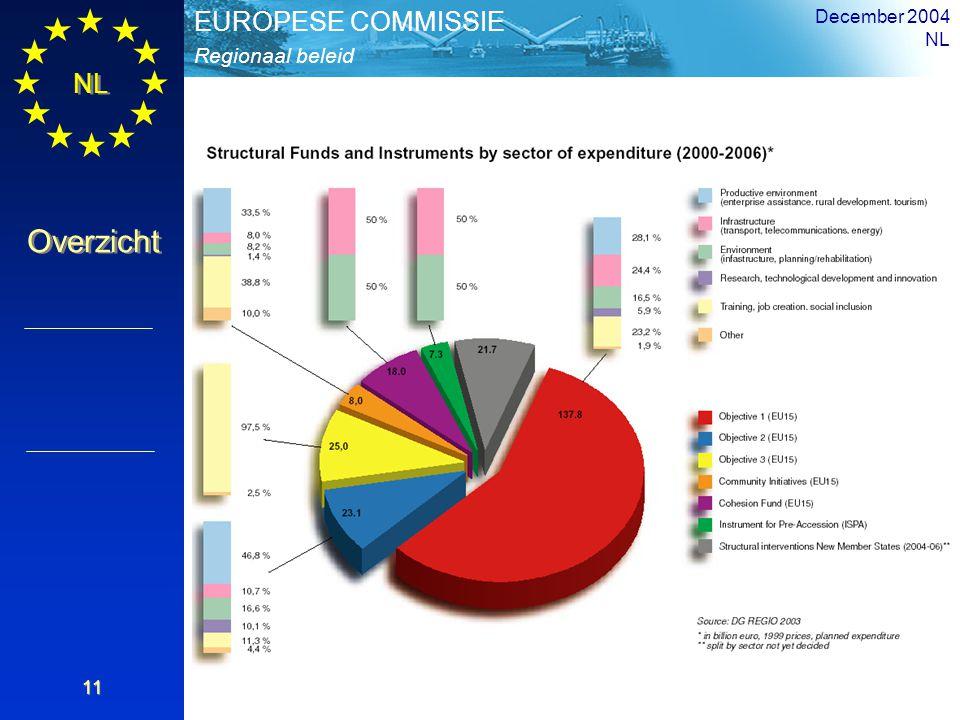 NL Overzicht Regionaal beleid EUROPESE COMMISSIE December 2004 NL 11