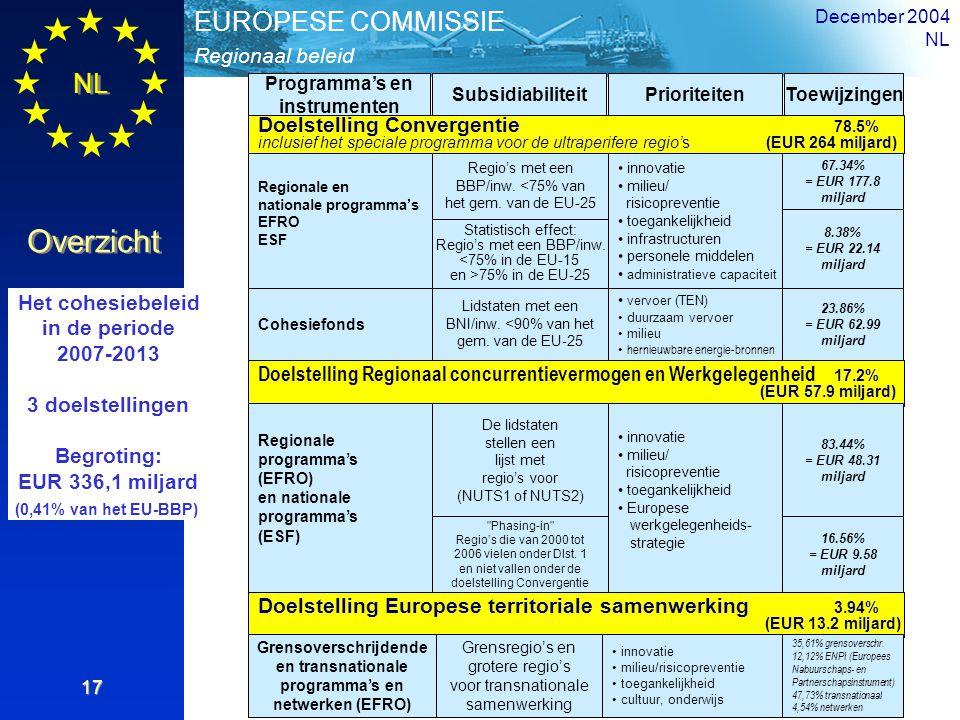 NL Overzicht Regionaal beleid EUROPESE COMMISSIE December 2004 NL 17 Doelstelling Convergentie 78.5% inclusief het speciale programma voor de ultraper